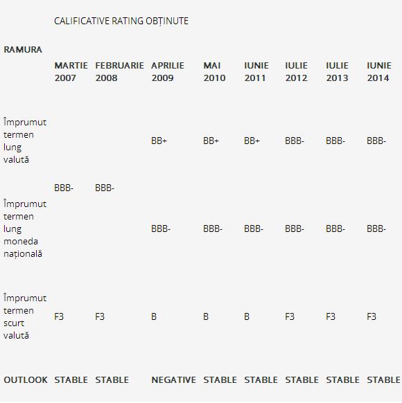 calificative fitch ratings oradea