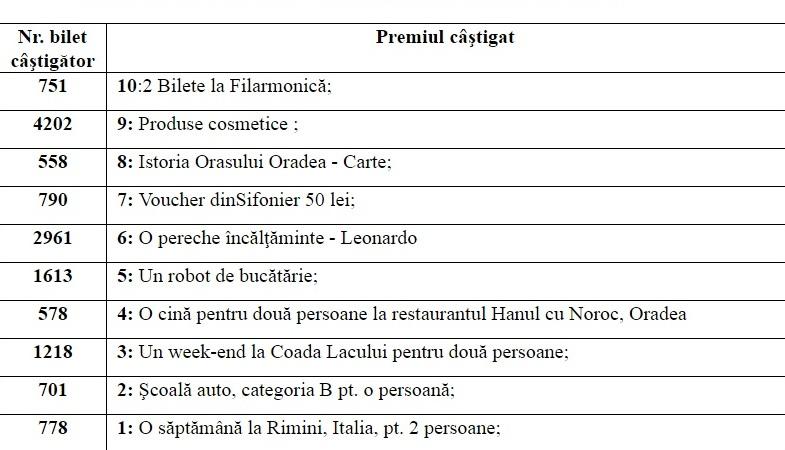 loteria caritas eparhial oradea 2016